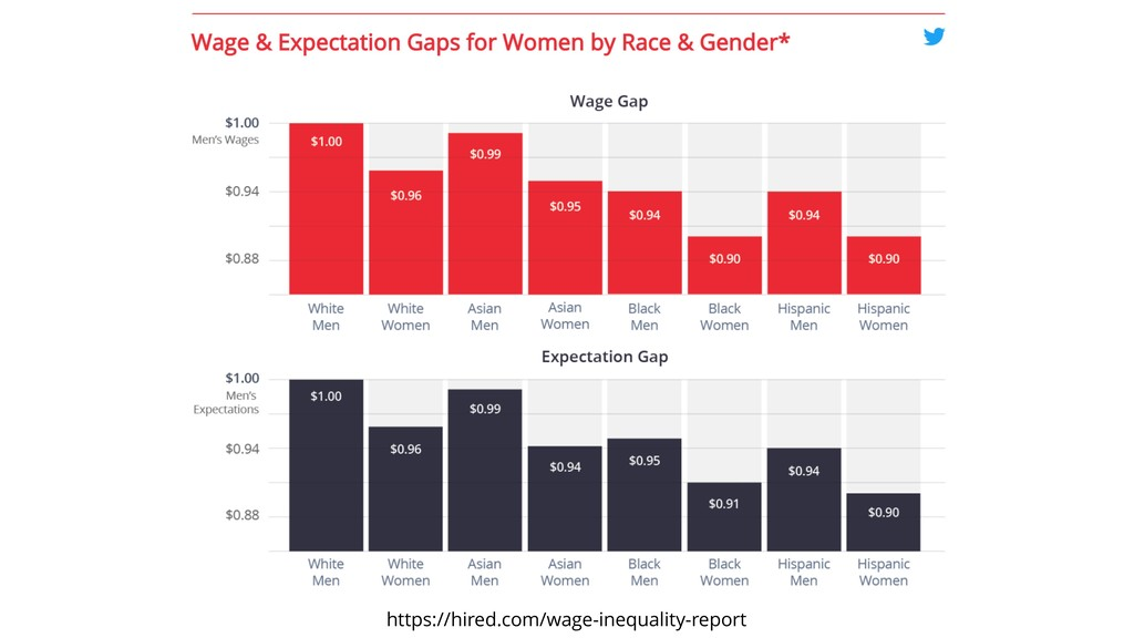 https://hired.com/wage-inequality-report