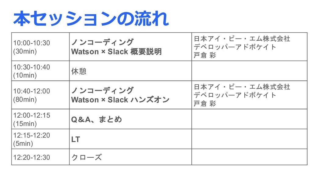 本セッションの流れ 10:00-10:30 (30min) ノンコーディング Watson ×...