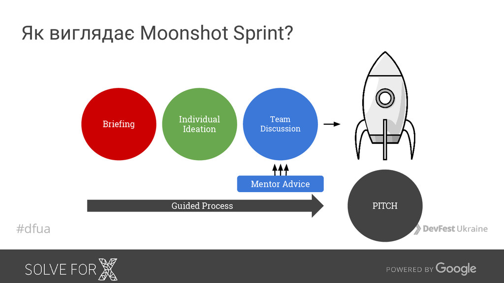 Як виглядає Moonshot Sprint? Briefing Individua...