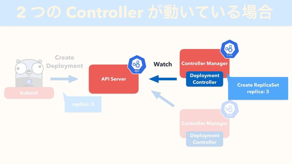 API Server Create Deployment Controller Manager...