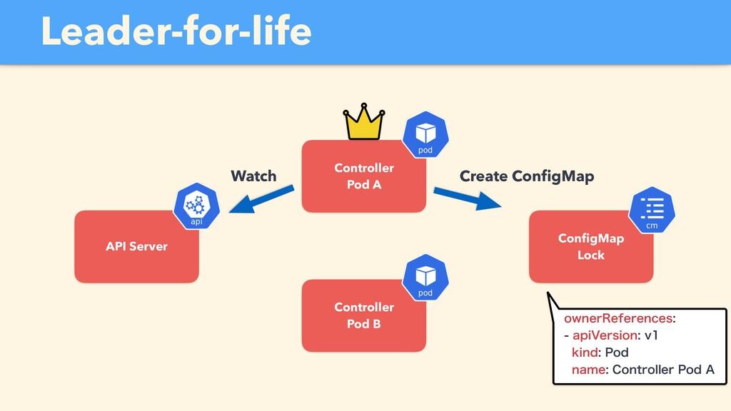 API Server Controller Pod A Watch Controller Po...
