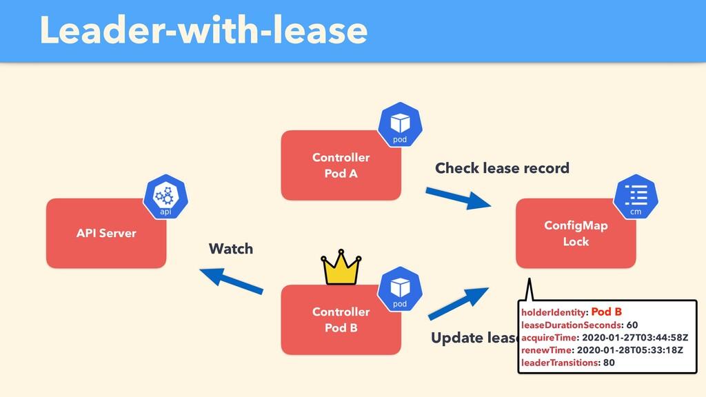 Update lease record API Server Controller Pod A...