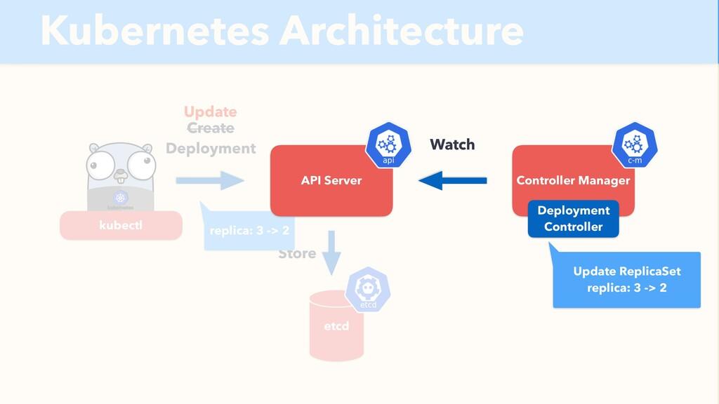 Kubernetes Architecture API Server etcd Create ...