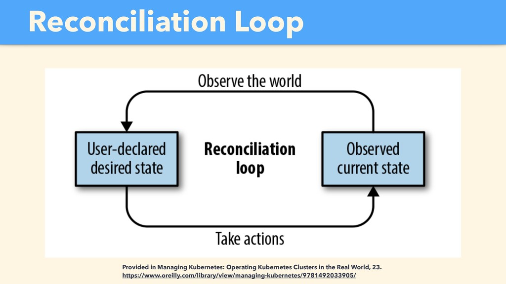 Reconciliation Loop Provided in Managing Kubern...