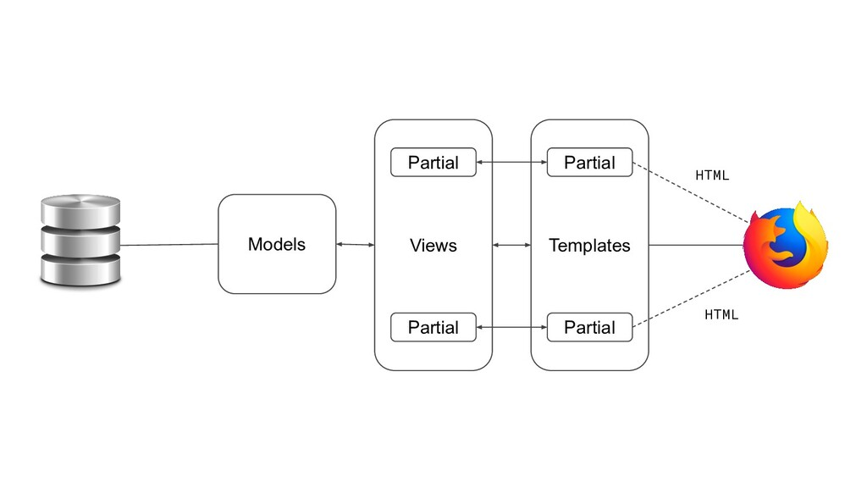 Models Views Templates Partial Partial Partial ...