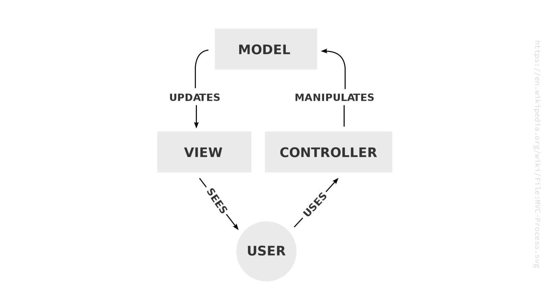 https://en.wikipedia.org/wiki/File:MVC-Process....