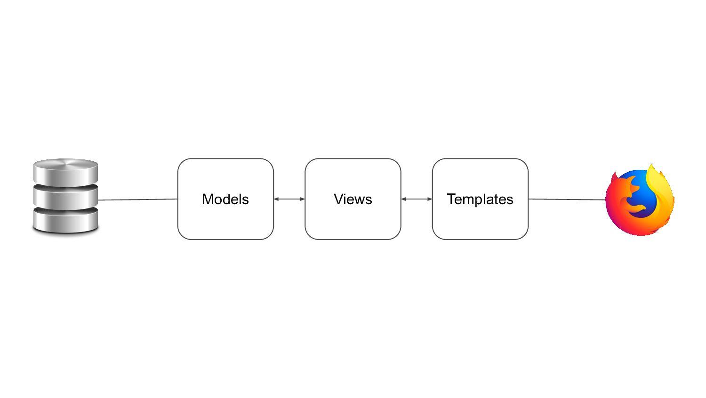 Models Views Templates