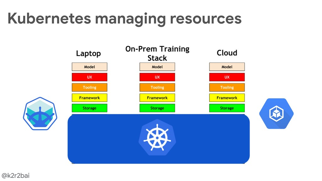 @k2r2bai Kubernetes managing resources