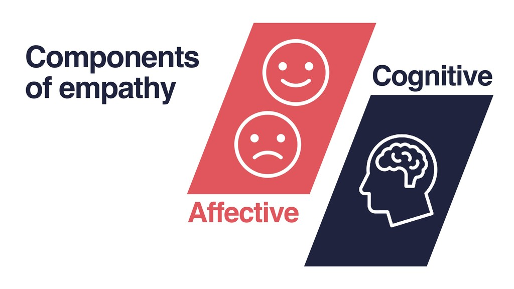 Components of empathy Affective Cognitive