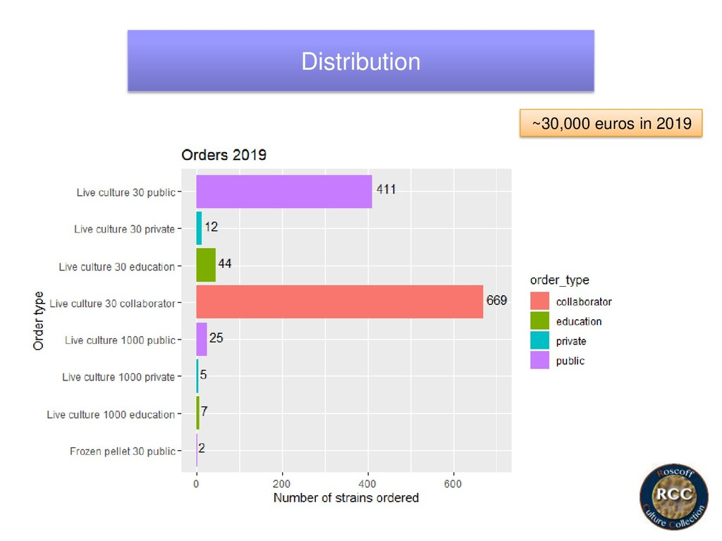 Distribution ~30,000 euros in 2019