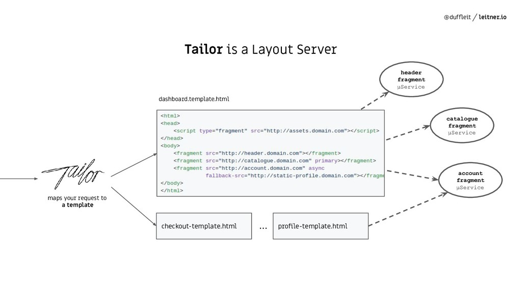 @duffleit leitner.io Tailor is a Layout Server h...