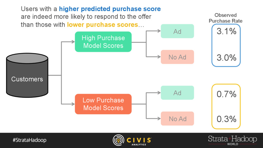 High Purchase Model Scores Low Purchase Model S...