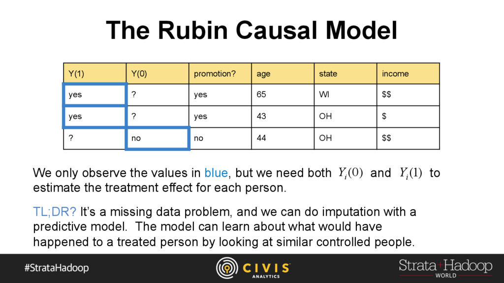The Rubin Causal Model Y(1) Y(0) promotion? age...