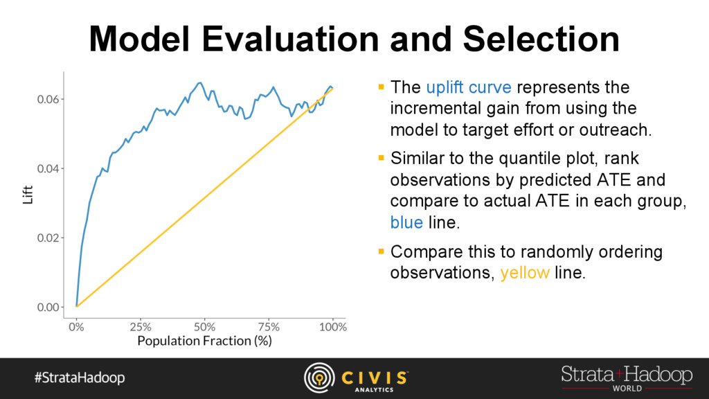 Model Evaluation and Selection §  The uplift cu...