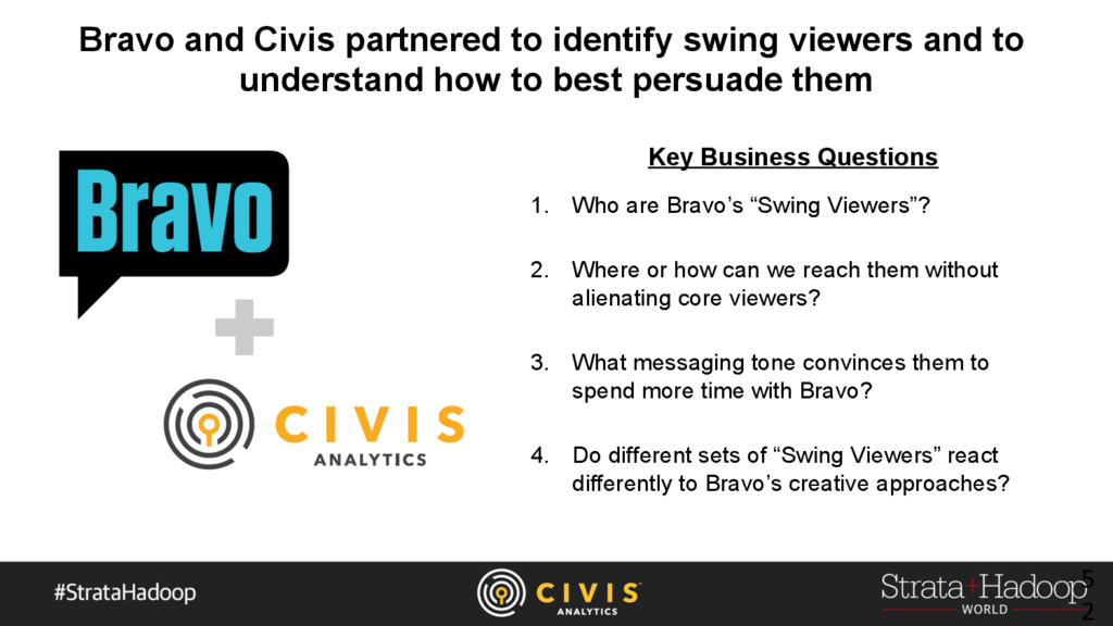 Bravo and Civis partnered to identify swing vie...
