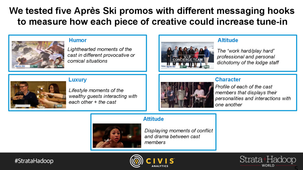 We tested five Après Ski promos with different ...