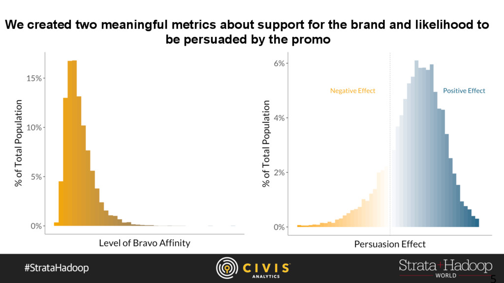We created two meaningful metrics about support...