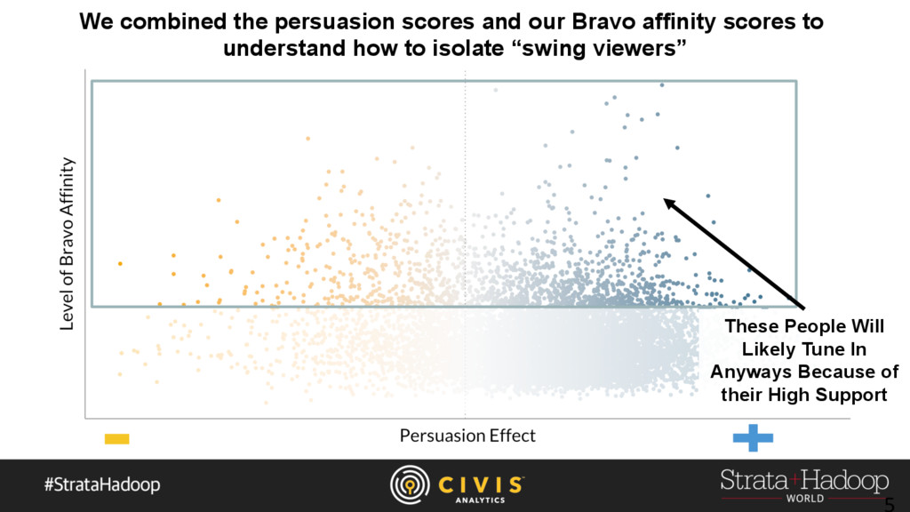 We combined the persuasion scores and our Bravo...