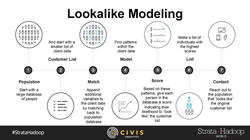 Lookalike Modeling Population Start with a larg...