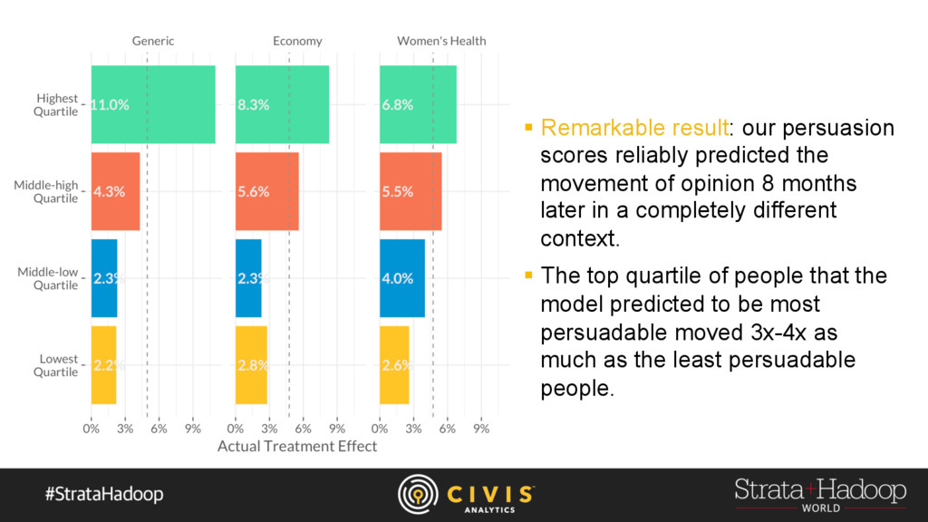 §  Remarkable result: our persuasion scores rel...