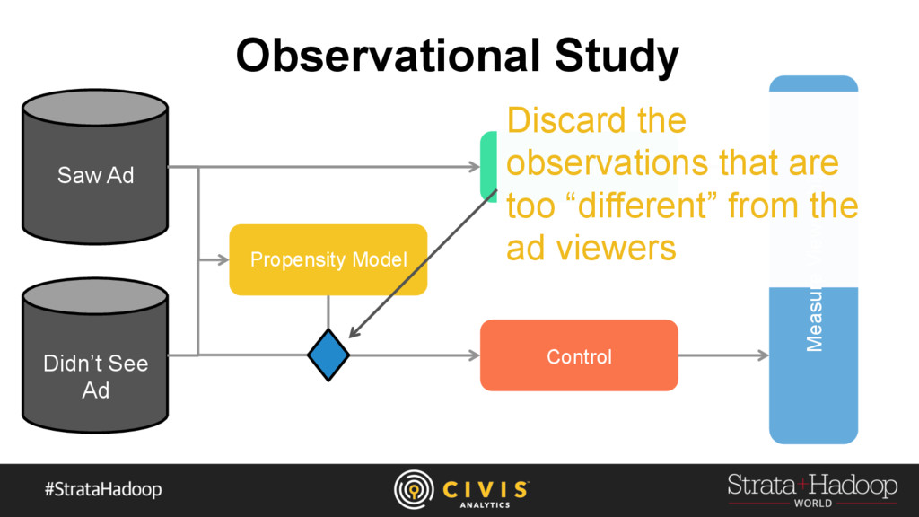 Propensity Model Propensity Model Saw Ad Observ...