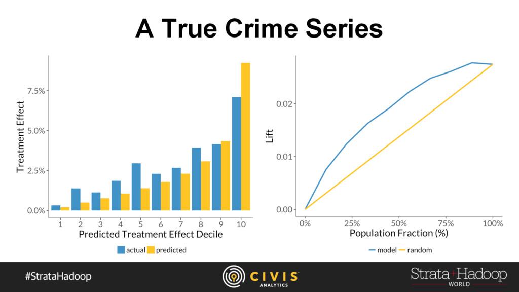 A True Crime Series