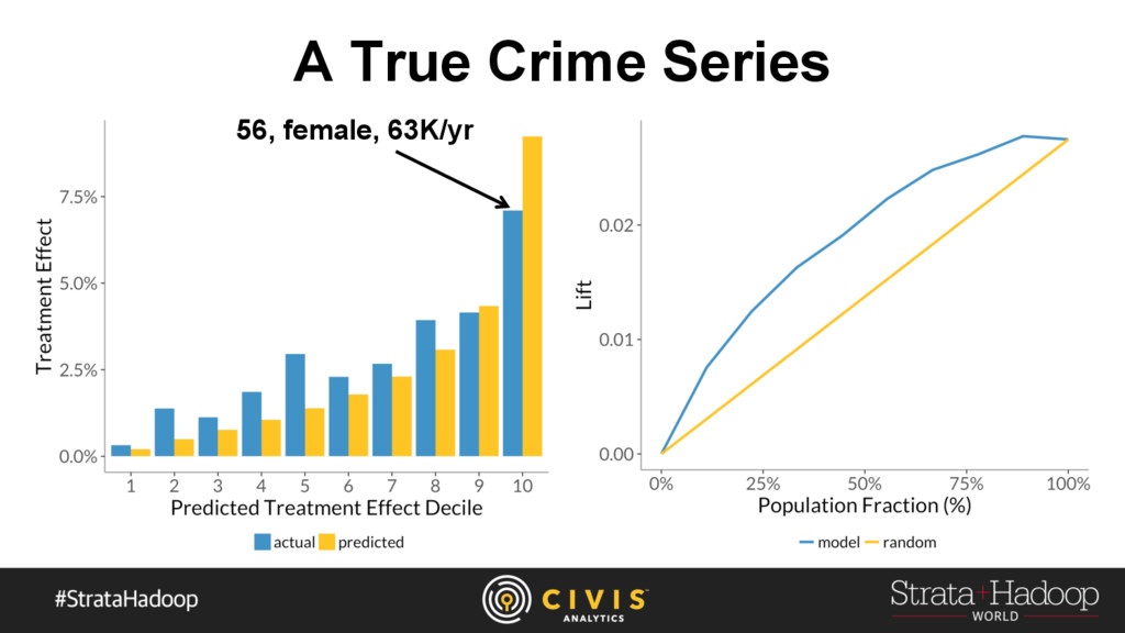 A True Crime Series 56, female, 63K/yr