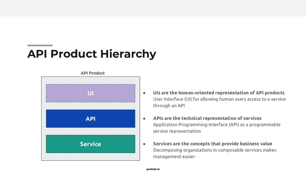 goodapi.co API Product Hierarchy ● UIs are the ...