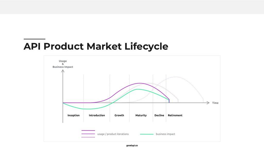 goodapi.co API Product Market Lifecycle