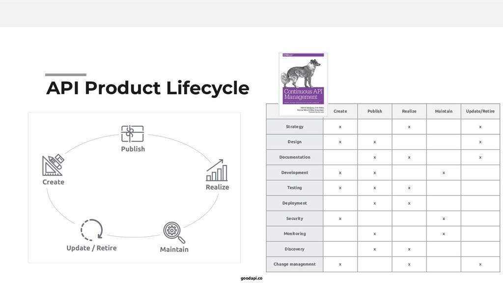 goodapi.co API Product Lifecycle Create Publish...