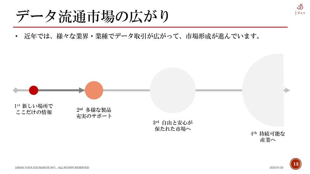 13 データ流通市場の広がり 2020/6/29 JAPAN DATA EXCHANGE IN...