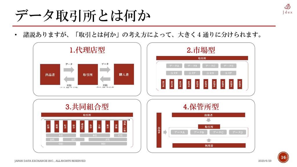 16 データ取引所とは何か 2020/6/29 JAPAN DATA EXCHANGE INC...
