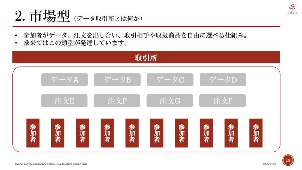 19 2.市場型(データ取引所とは何か) 2020/6/29 JAPAN DATA EXCHA...