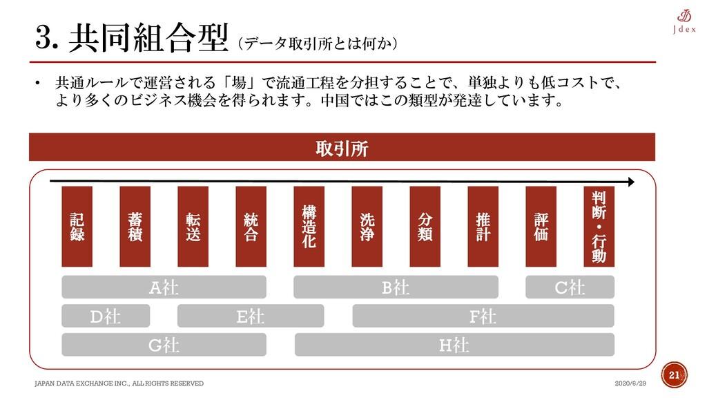 21 3.共同組合型(データ取引所とは何か) 2020/6/29 JAPAN DATA EXC...