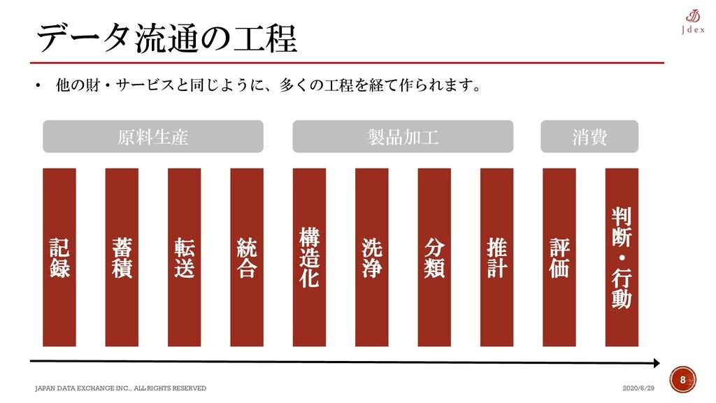 8 データ流通の工程 2020/6/29 JAPAN DATA EXCHANGE INC., ...