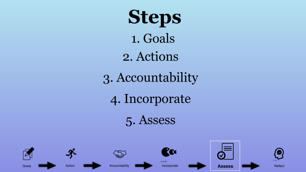 Goals Action Accountability Incorporate Reflect ...