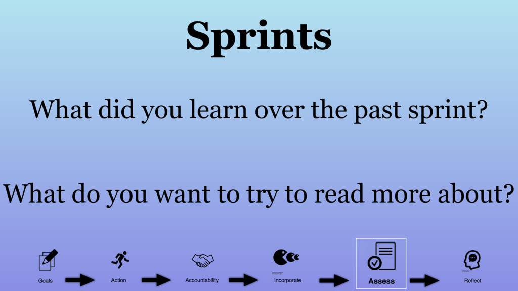 Sprints What did you learn over the past sprint...