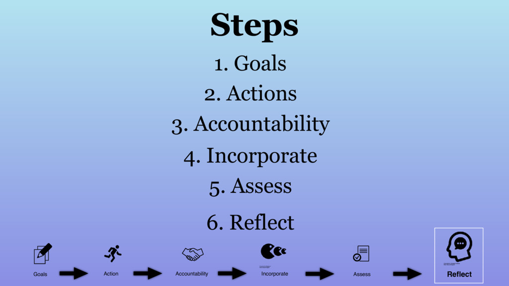 Goals Action Accountability Incorporate Assess ...