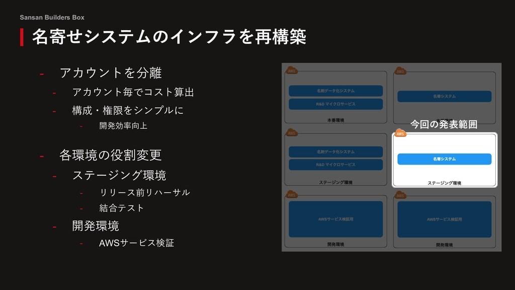Sansan Builders Box 名寄せシステムのインフラを再構築 今回の発表範囲 - ...