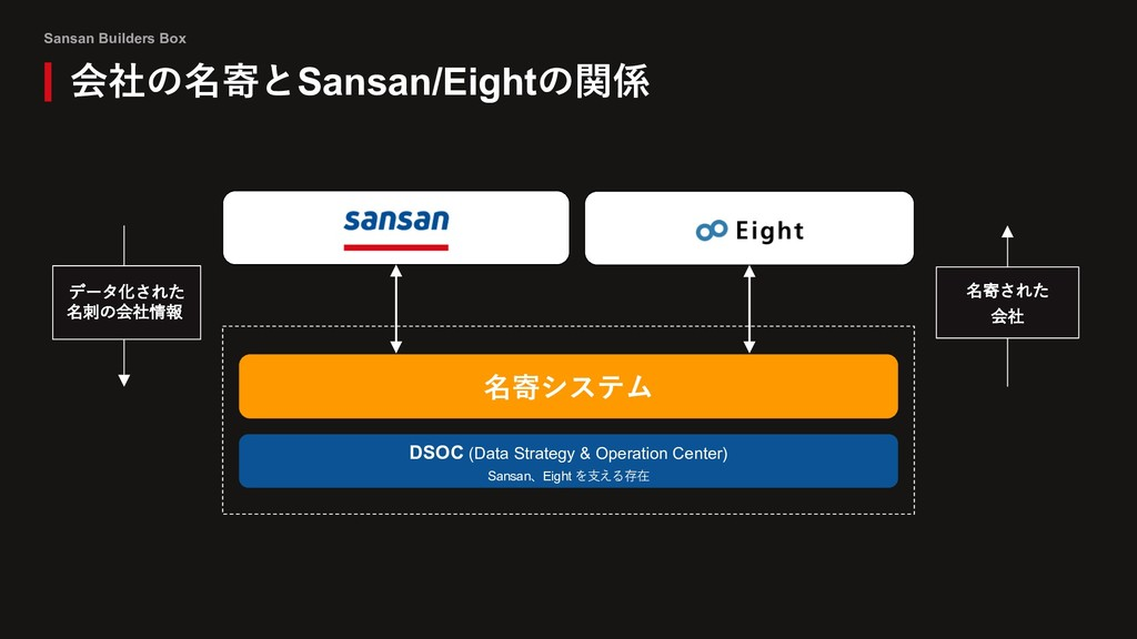 Sansan Builders Box 会社の名寄とSansan/Eightの関係 DSOC ...