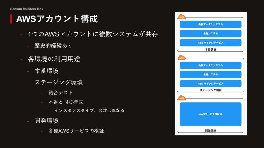 Sansan Builders Box AWSアカウント構成 - 1つのAWSアカウントに複数...