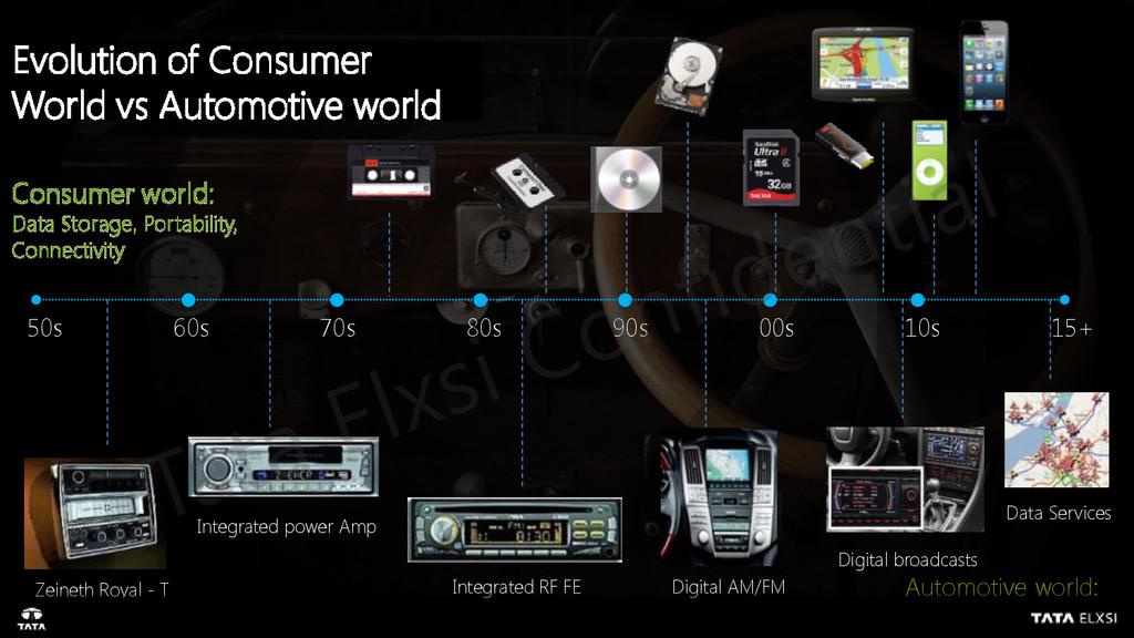 50s 60s 70s 80s 90s 00s 10s 15+ Data Services D...