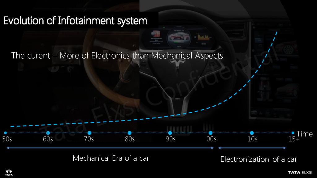 Time Mechanical Era of a car Electronization of...