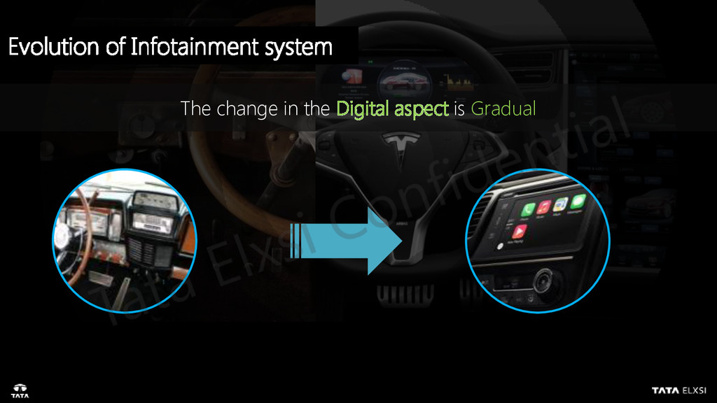 The change in the Digital aspect is Gradual Evo...