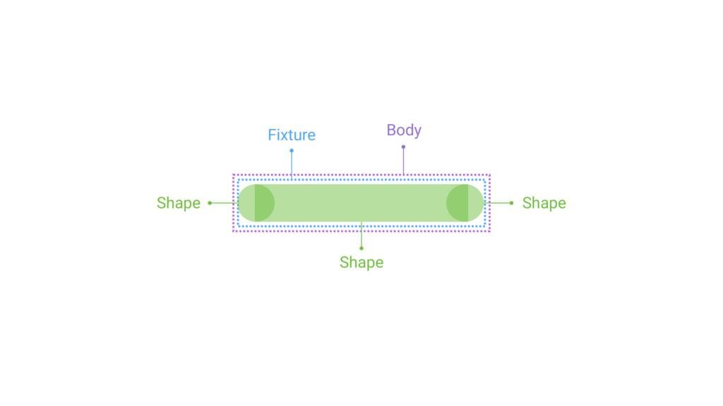 Shape Shape Shape Fixture Body