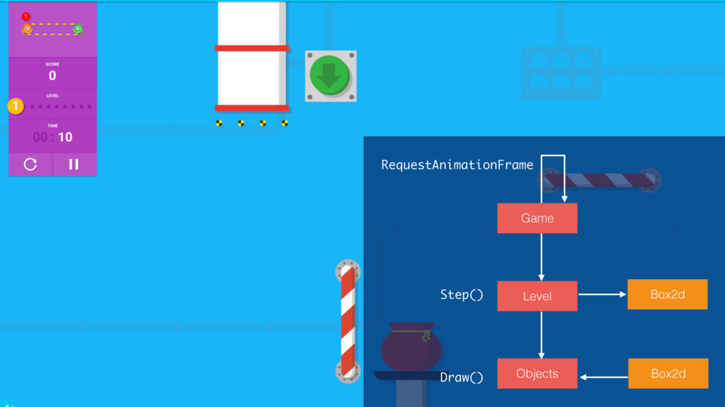 RequestAnimationFrame Game Level Box2d Step() O...