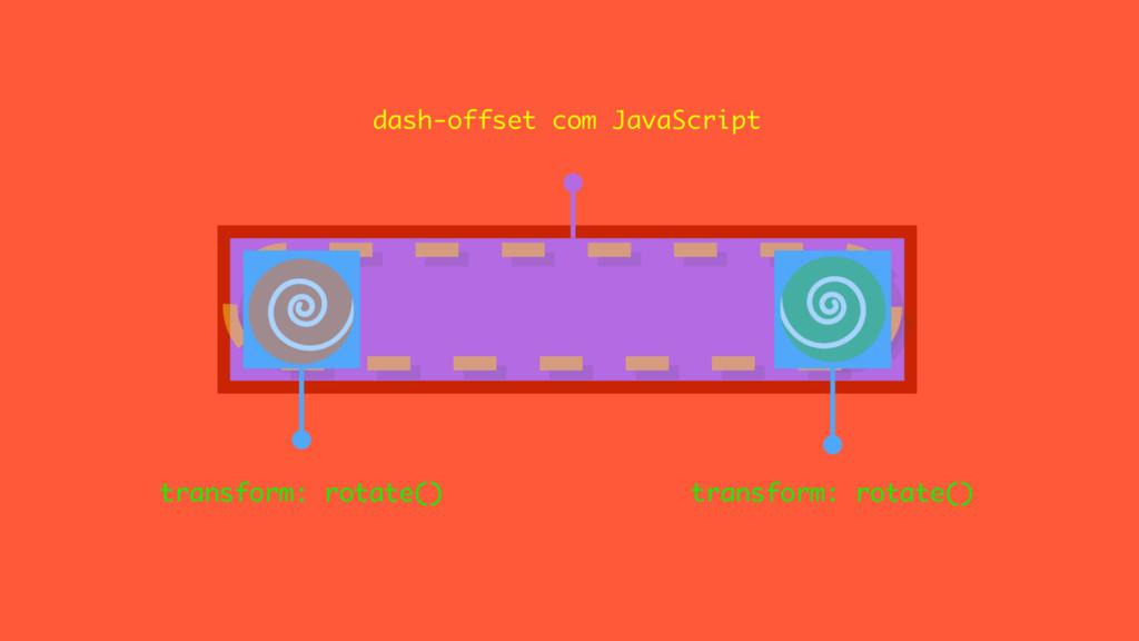 dash-offset com JavaScript transform: rotate() ...