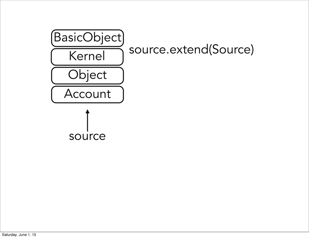 source.extend(Source) source Account Object Ker...