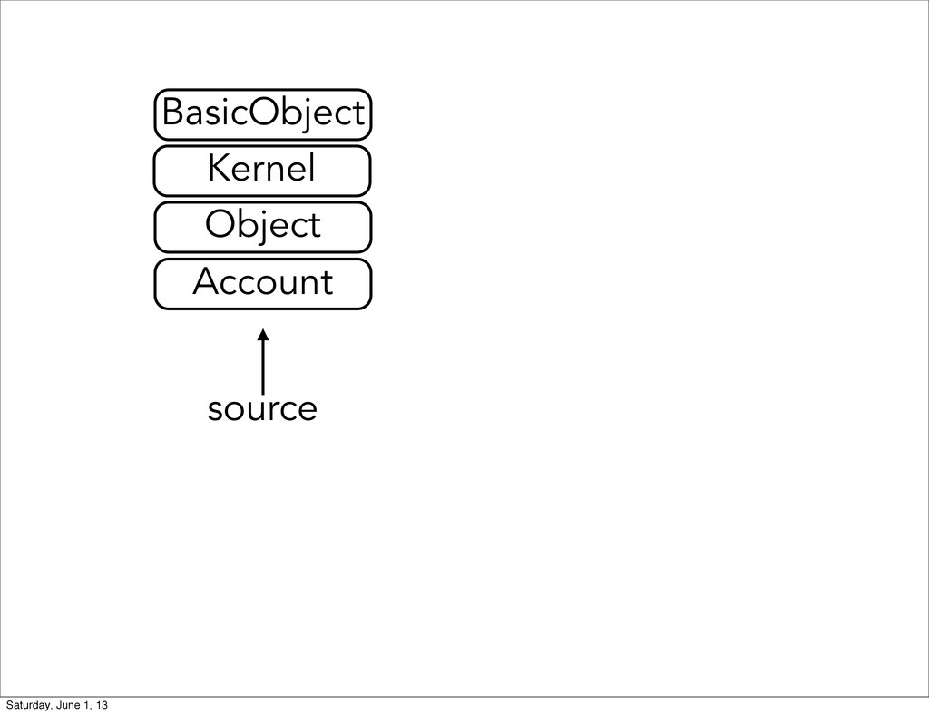source Account Object Kernel BasicObject Saturd...