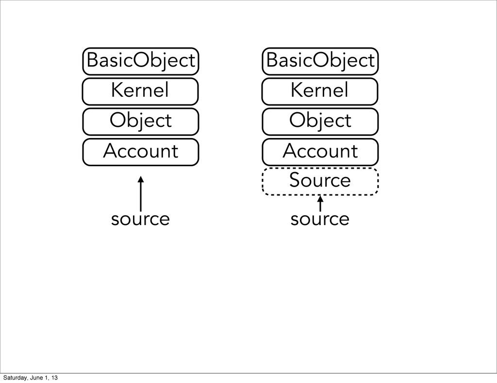 source Account Object Kernel BasicObject Source...
